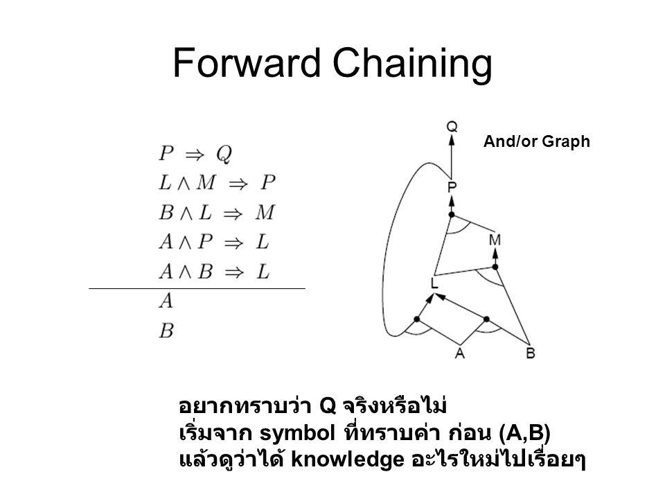 Forward Chaining อยากทราบว่า Q จริงหรือไม่