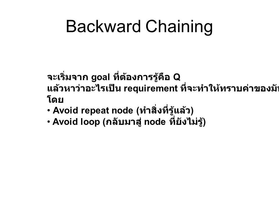 Backward Chaining จะเริ่มจาก goal ที่ต้องการรู้คือ Q