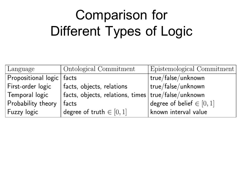 Comparison for Different Types of Logic