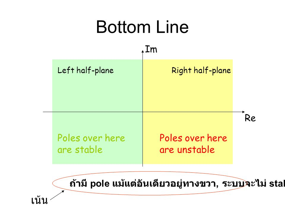 Bottom Line เน้น Im Re Poles over here are stable Poles over here