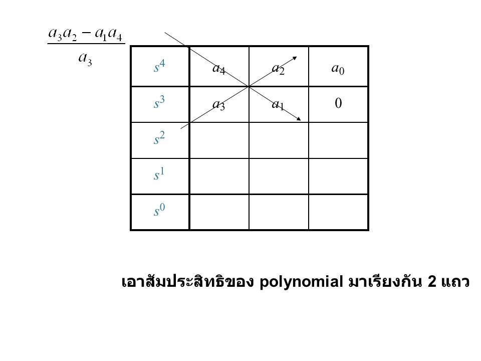 เอาสัมประสิทธิของ polynomial มาเรียงกัน 2 แถว