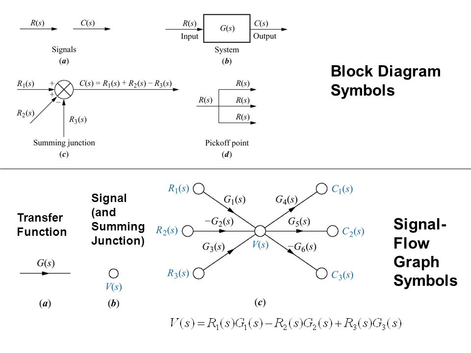Block Diagram Symbols Signal- Flow Graph Symbols Signal (and Summing