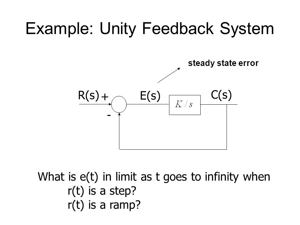 Example: Unity Feedback System