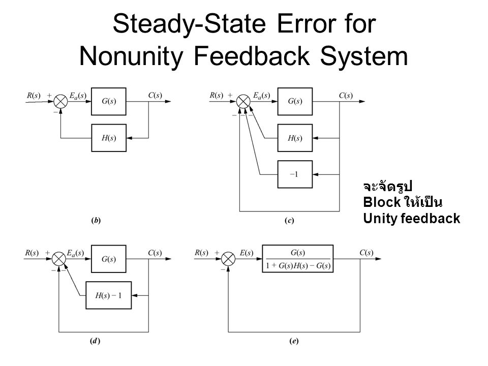 Steady-State Error for Nonunity Feedback System