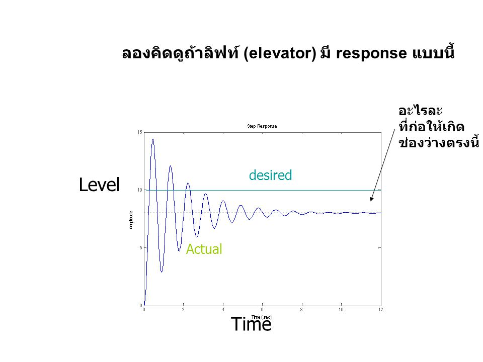 Level Time ลองคิดดูถ้าลิฟท์ (elevator) มี response แบบนี้ อะไรละ