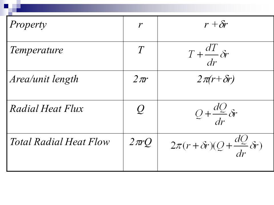 Property r. r +r. Temperature. T. Area/unit length. 2pr. 2p(r+dr) Radial Heat Flux. Q. Total Radial Heat Flow.