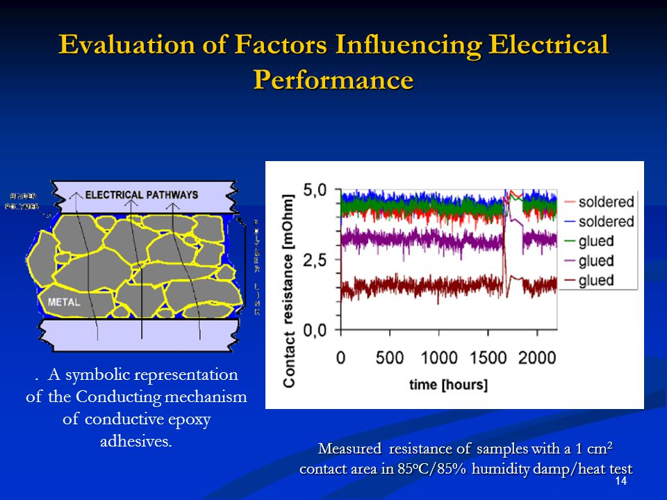Evaluation of Factors Influencing Electrical Performance