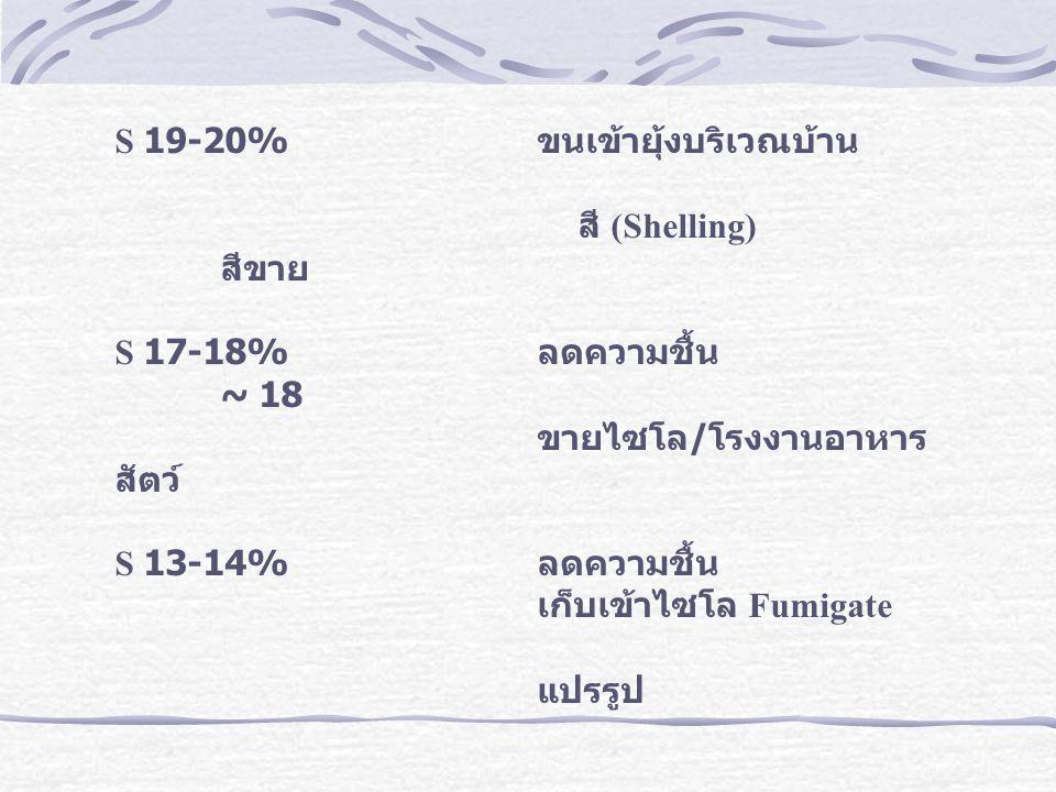 S 19-20% ขนเข้ายุ้งบริเวณบ้าน