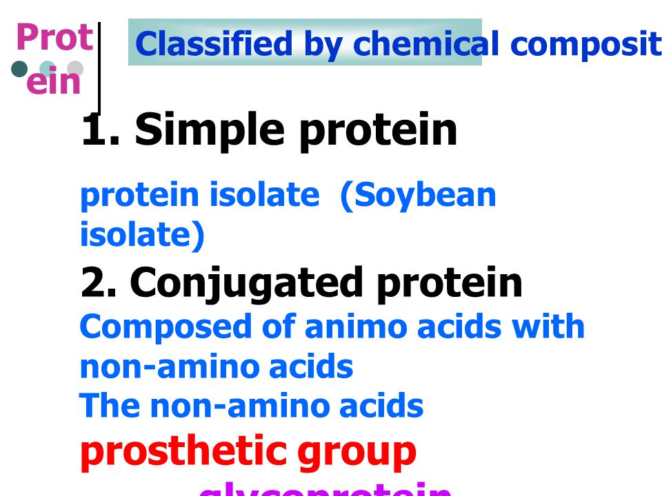 1. Simple protein 2. Conjugated protein glycoprotein Protein