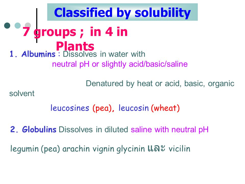 Classified by solubility