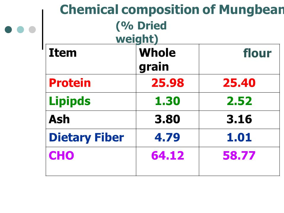 Chemical composition of Mungbean and its flour