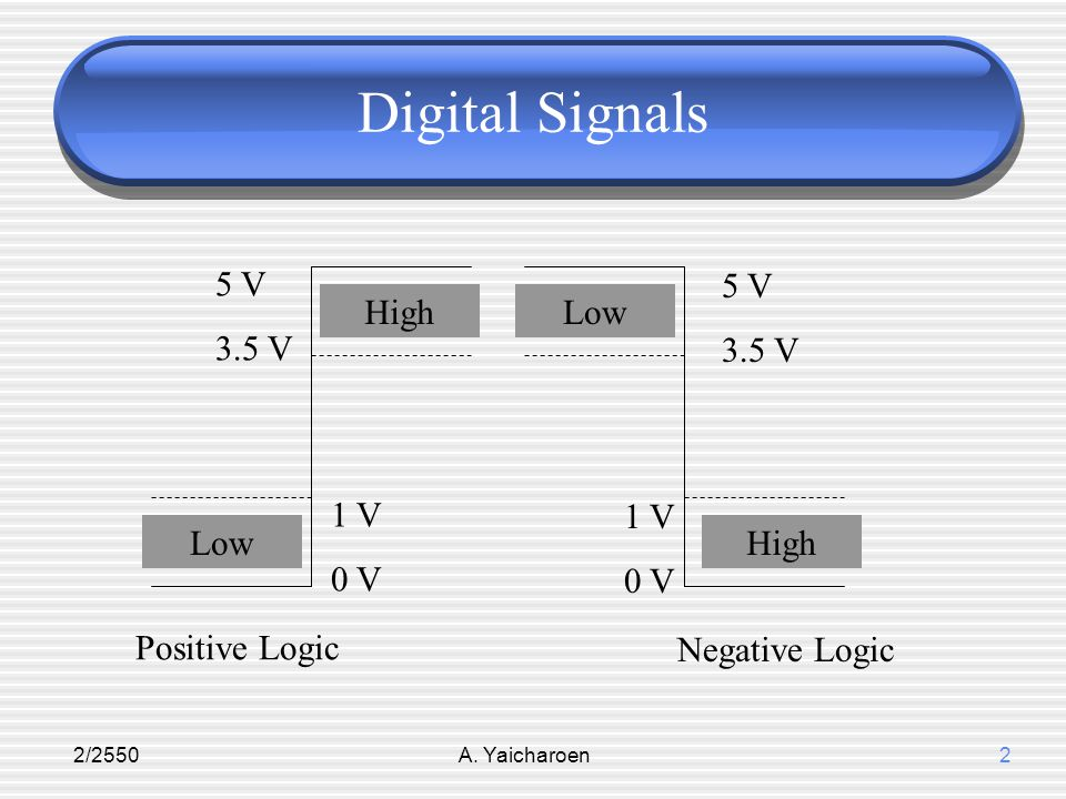 Digital Signals 5 V 3.5 V 5 V 3.5 V High Low 1 V 0 V 1 V 0 V Low High