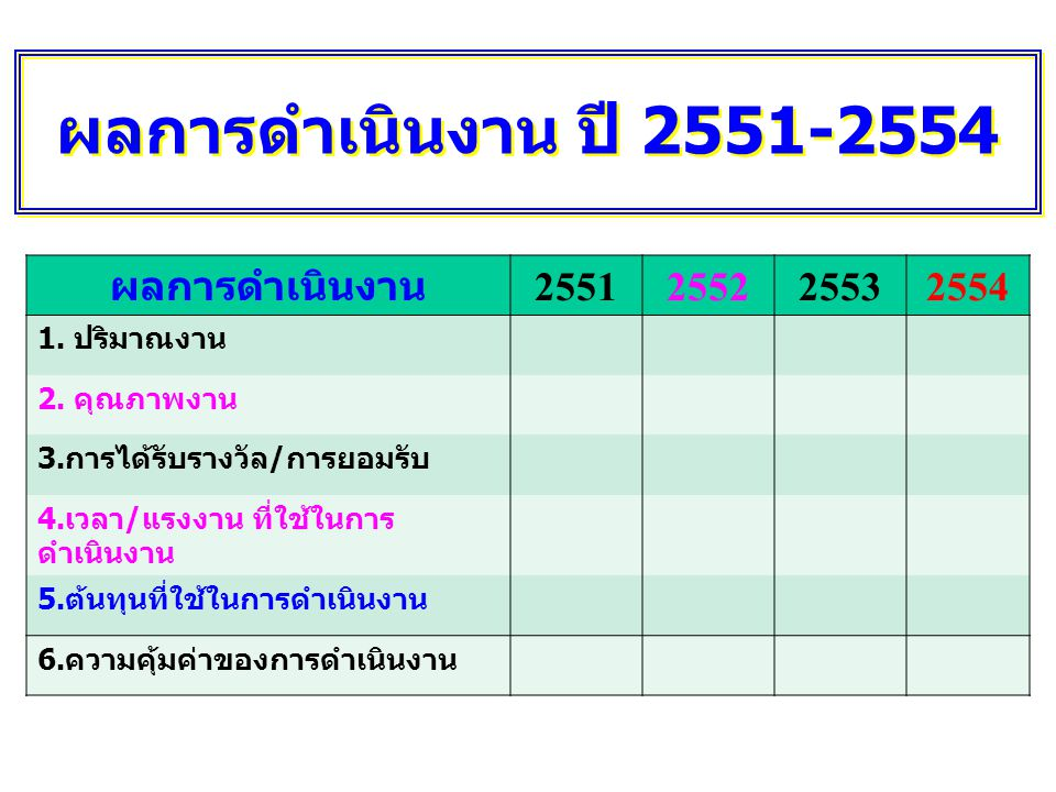 ผลการดำเนินงาน ปี 2551-2554 ผลการดำเนินงาน 2551 2552 2553 2554