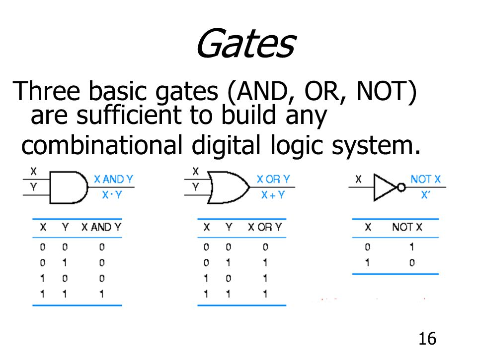 Gates Three basic gates (AND, OR, NOT) are sufficient to build any