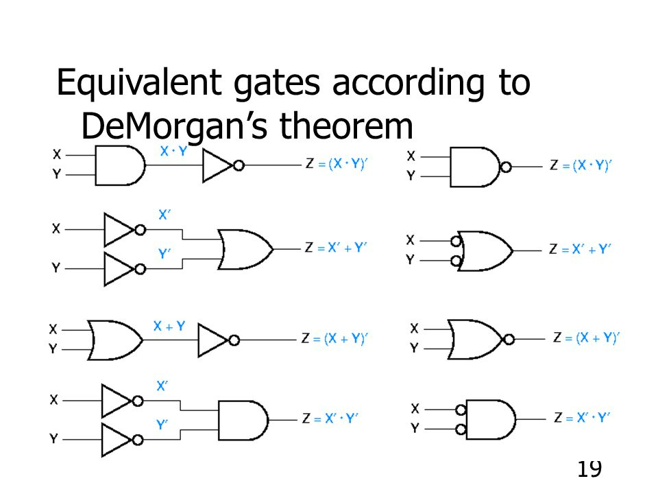 Equivalent gates according to DeMorgan's theorem