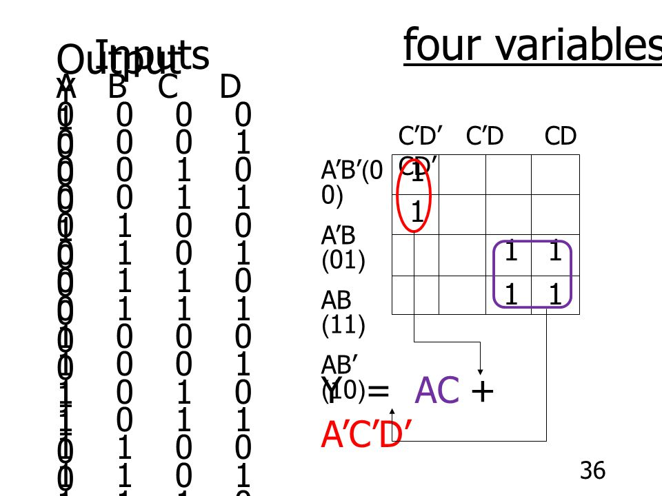 four variables Inputs Output Y = AC + A'C'D' A B C D Y 0 0 0 0 1