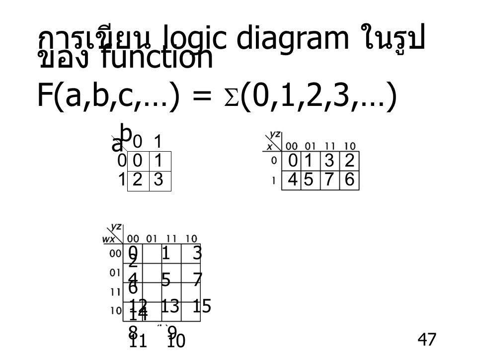 การเขียน logic diagram ในรูปของ function F(a,b,c,…) = S(0,1,2,3,…)