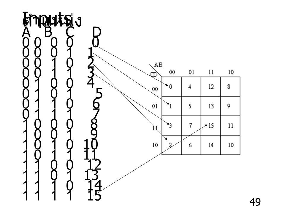 Inputs ตำแหน่ง A B C D. 0 0 0 0 0. 0 0 0 1 1. 0 0 1 0 2. 0 0 1 1 3.