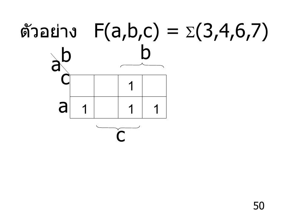 ตัวอย่าง F(a,b,c) = S(3,4,6,7) b bc a 1 1 1 1 a c