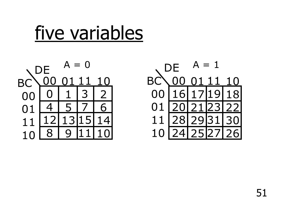 five variables DE BC 00 01 11 10 DE BC 00 01 11 10 00 4 12 8 01 1 5 13