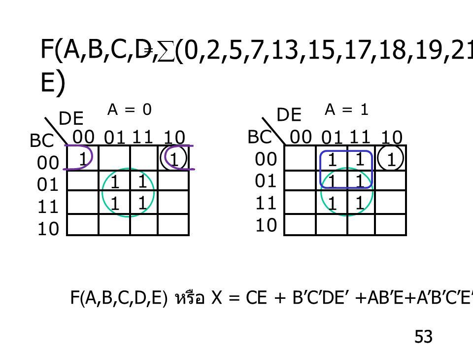 F(A,B,C,D,E) (0,2,5,7,13,15,17,18,19,21,23,29,31) A = 0. A = 1. DE. BC. 00. 01. 11. 10. DE.