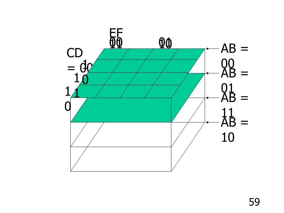 00 01 11 10 EF AB = 00 CD = 00 10 AB = 01 11 10 AB = 11 AB = 10