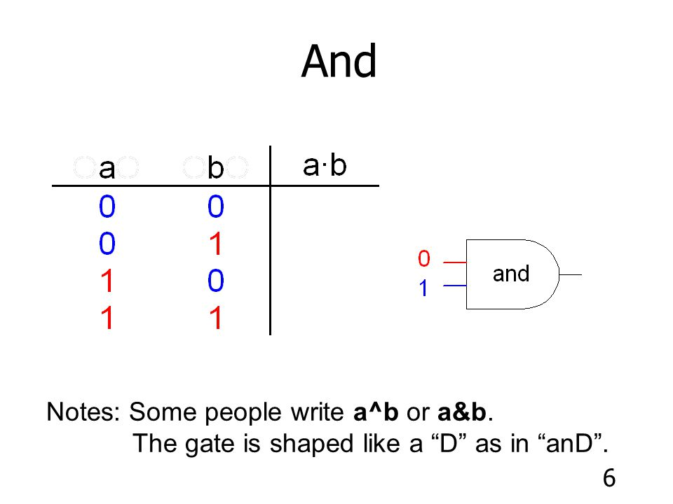 And Notes: Some people write a^b or a&b.