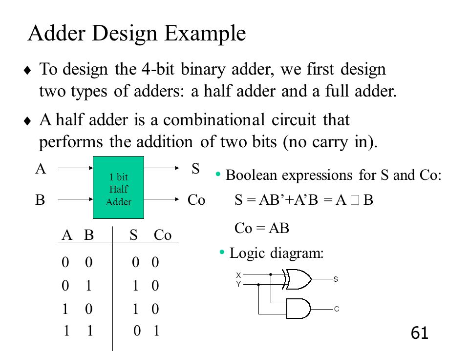 Adder Design Example To design the 4-bit binary adder, we first design two types of adders: a half adder and a full adder.