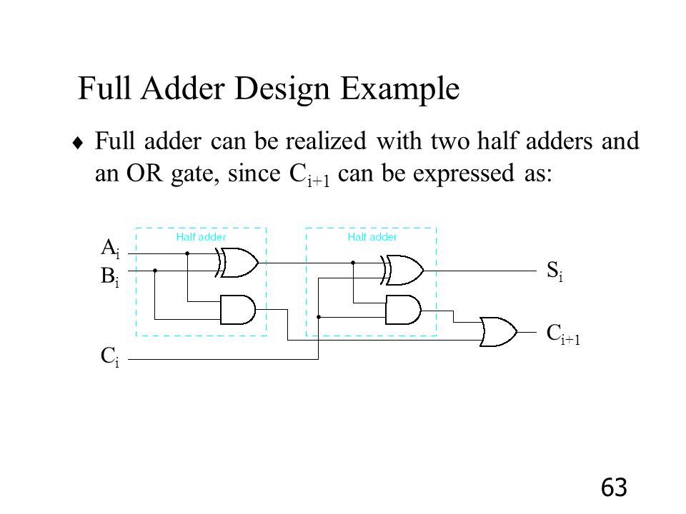 Full Adder Design Example
