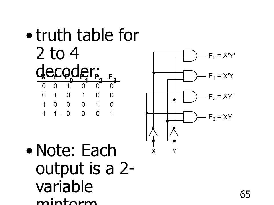 truth table for 2 to 4 decoder: