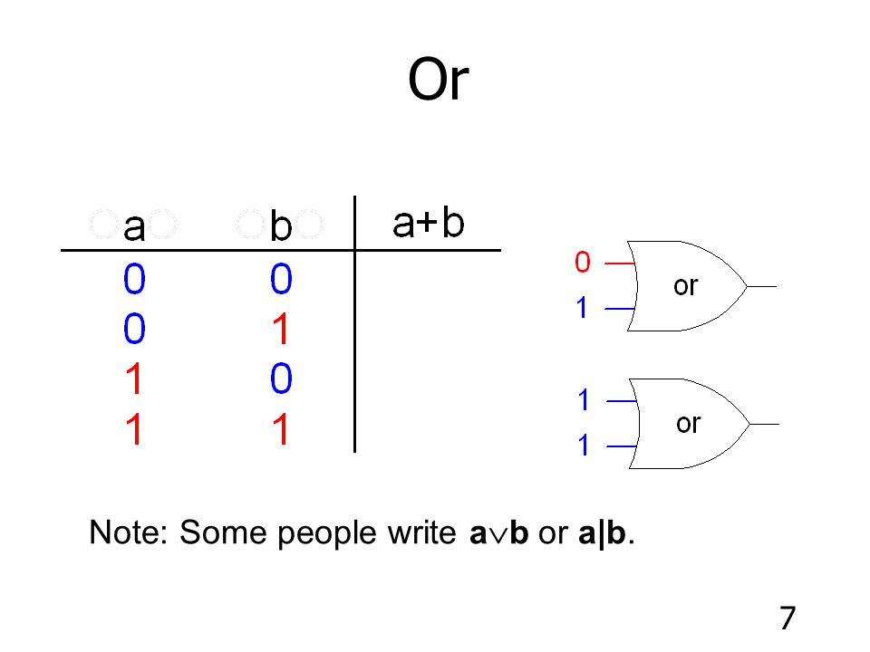 Or Note: Some people write ab or a|b.