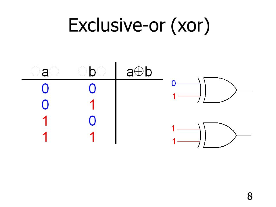 Exclusive-or (xor)