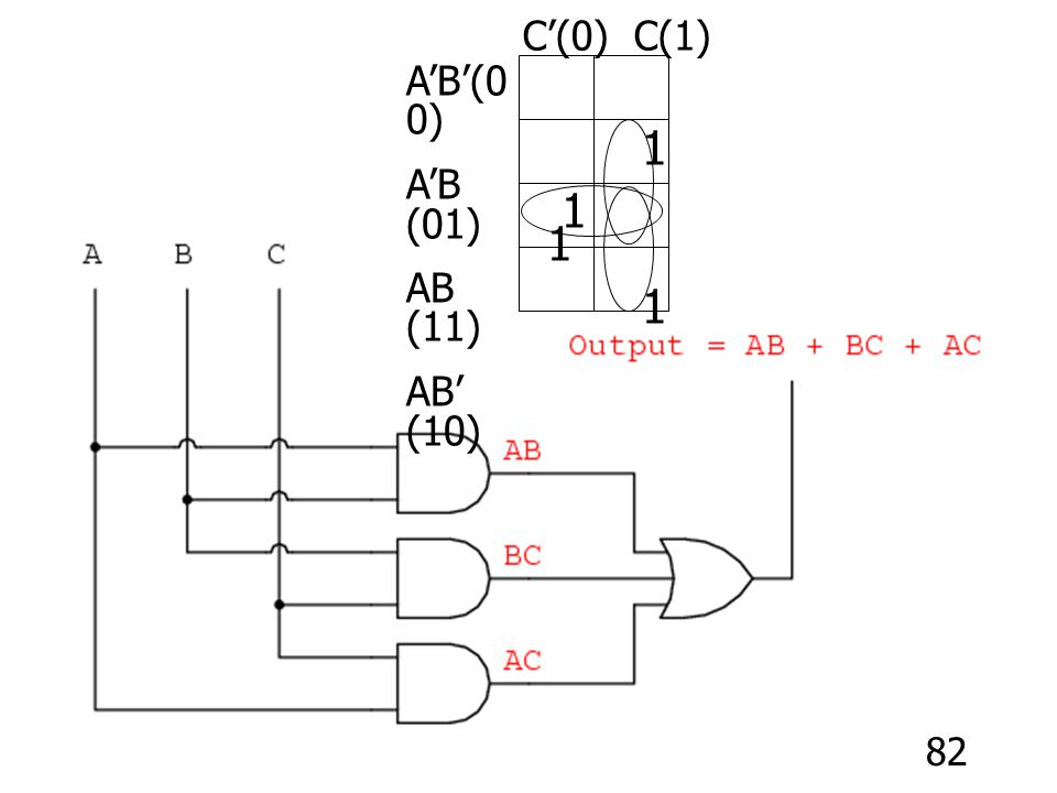 C'(0) C(1) A'B'(00) A'B (01) AB (11) AB' (10) 1 1 1