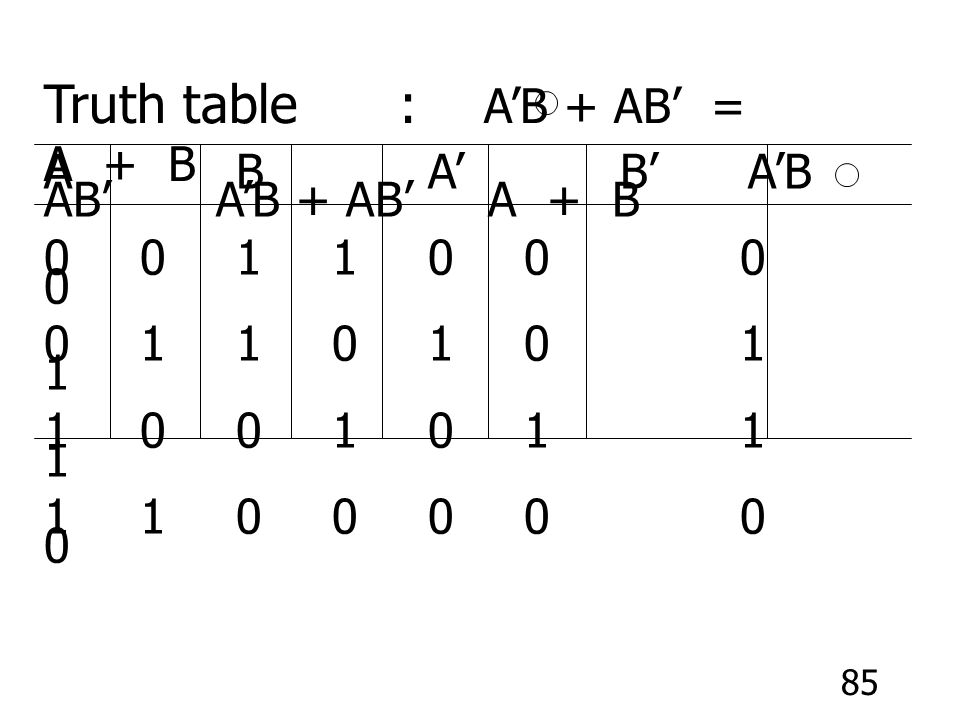 Truth table : A'B + AB' = A + B