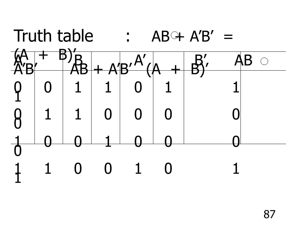 Truth table : AB + A'B' = (A + B)'