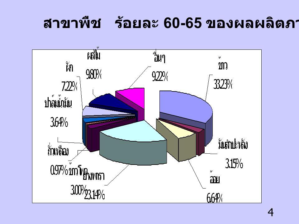 สาขาพืช ร้อยละ 60-65 ของผลผลิตภาคการเกษตร