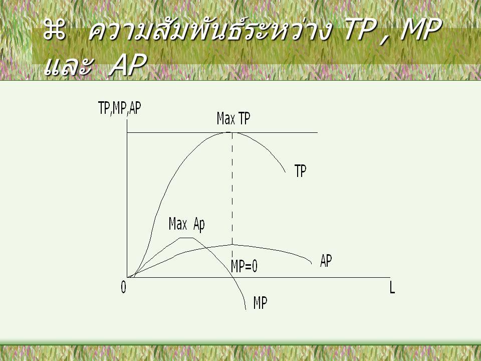 ความสัมพันธ์ระหว่าง TP , MP และ AP