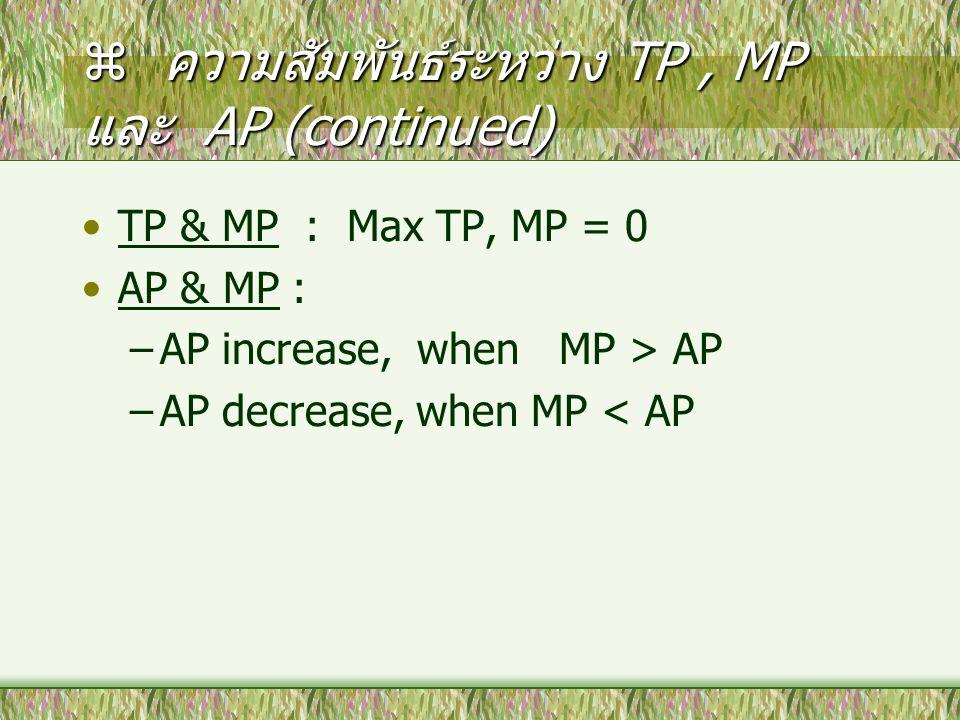 ความสัมพันธ์ระหว่าง TP , MP และ AP (continued)