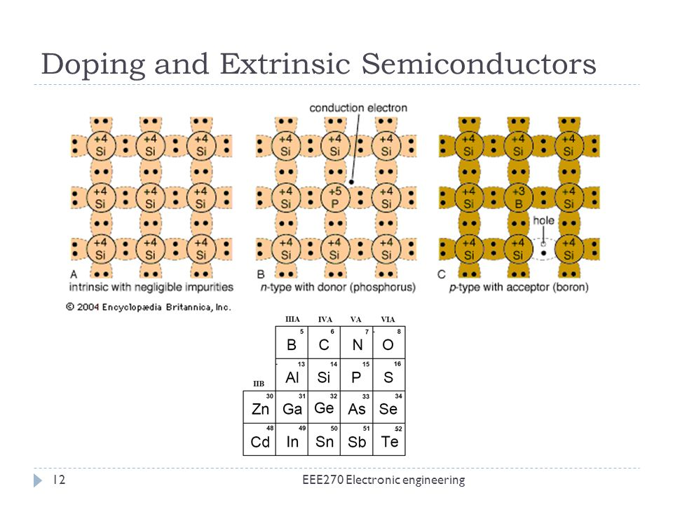 Doping and Extrinsic Semiconductors