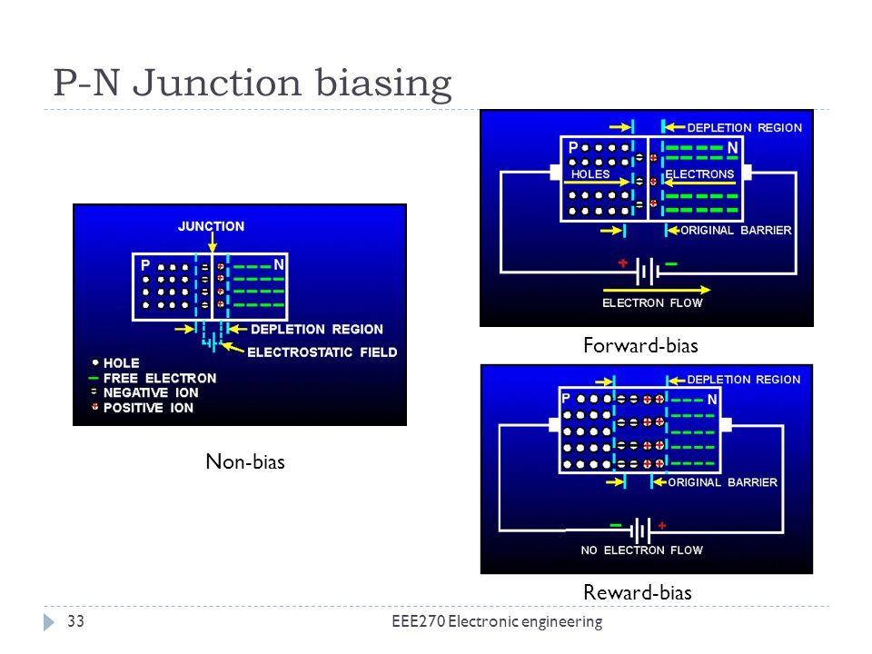 P-N Junction biasing Forward-bias Non-bias Reward-bias