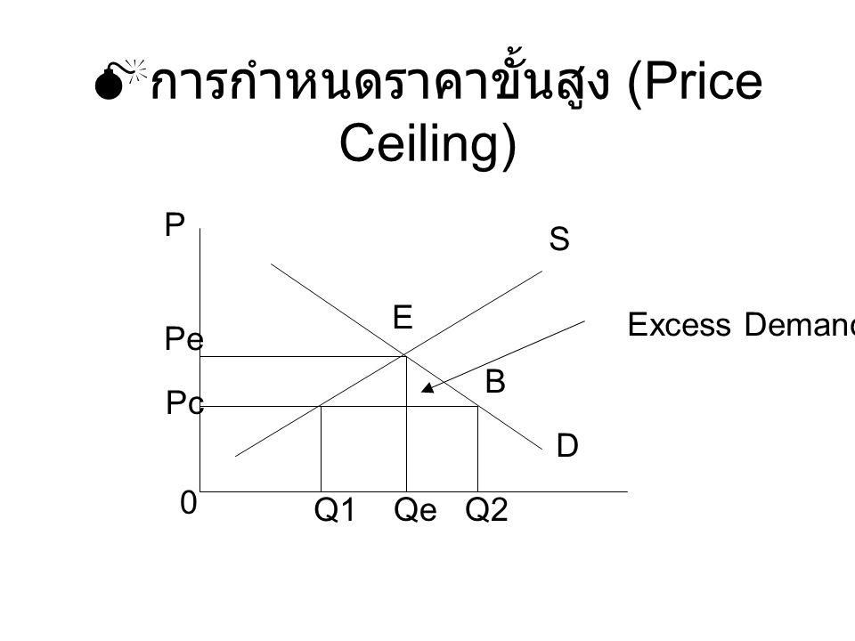 การกำหนดราคาขั้นสูง (Price Ceiling)
