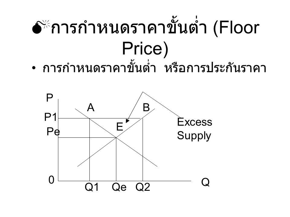 การกำหนดราคาขั้นต่ำ (Floor Price)