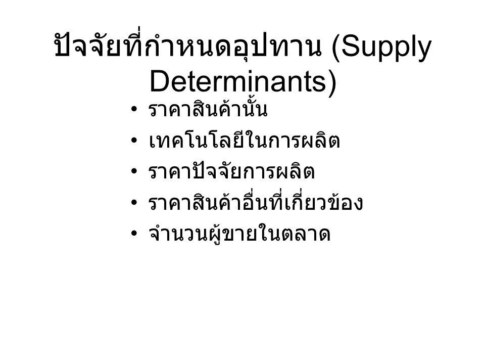 ปัจจัยที่กำหนดอุปทาน (Supply Determinants)
