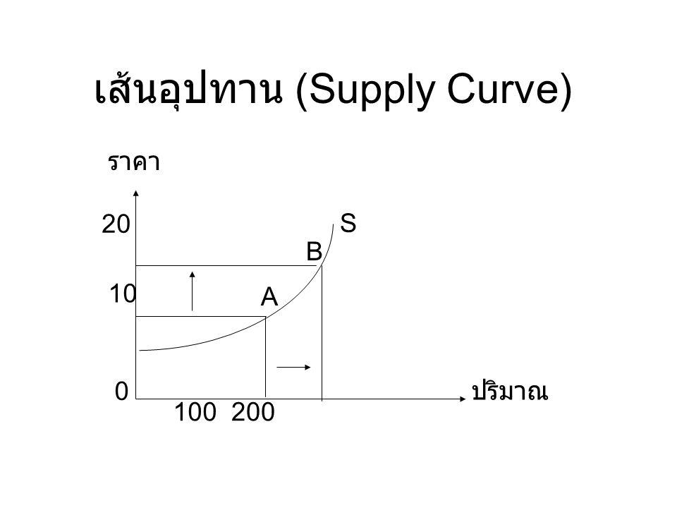 เส้นอุปทาน (Supply Curve)