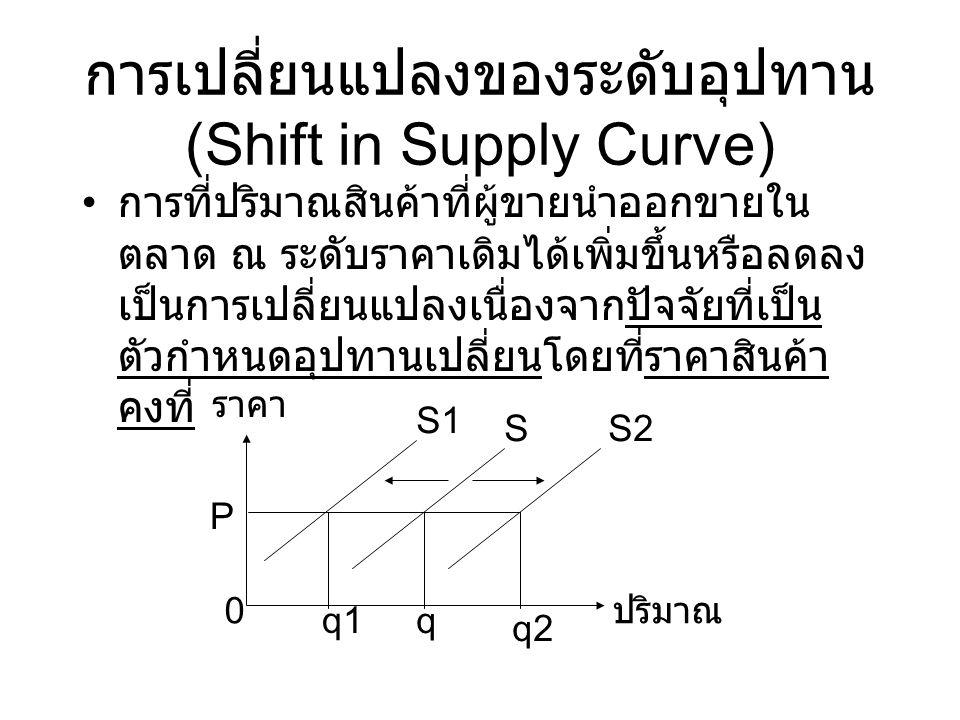 การเปลี่ยนแปลงของระดับอุปทาน (Shift in Supply Curve)