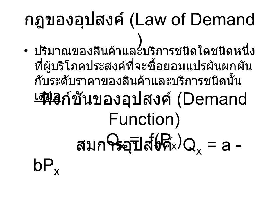 กฎของอุปสงค์ (Law of Demand )