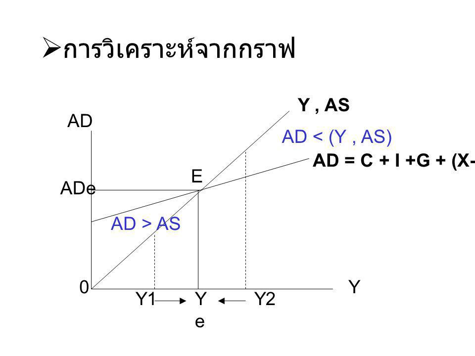 การวิเคราะห์จากกราฟ Y , AS AD AD < (Y , AS) AD = C + I +G + (X-M) E