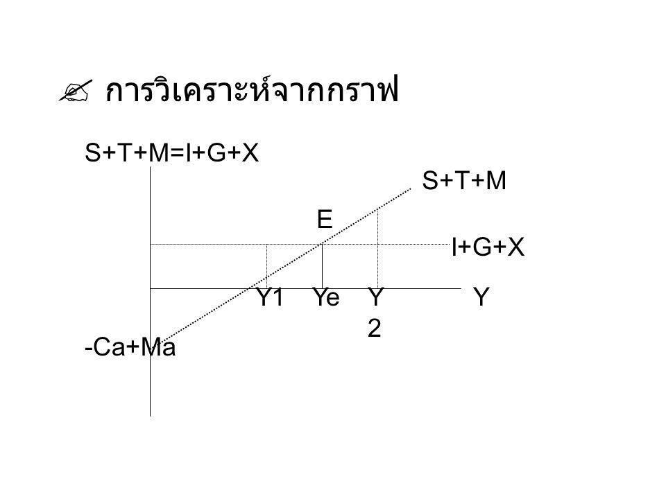 การวิเคราะห์จากกราฟ S+T+M=I+G+X S+T+M E I+G+X Y1 Ye Y2 Y -Ca+Ma
