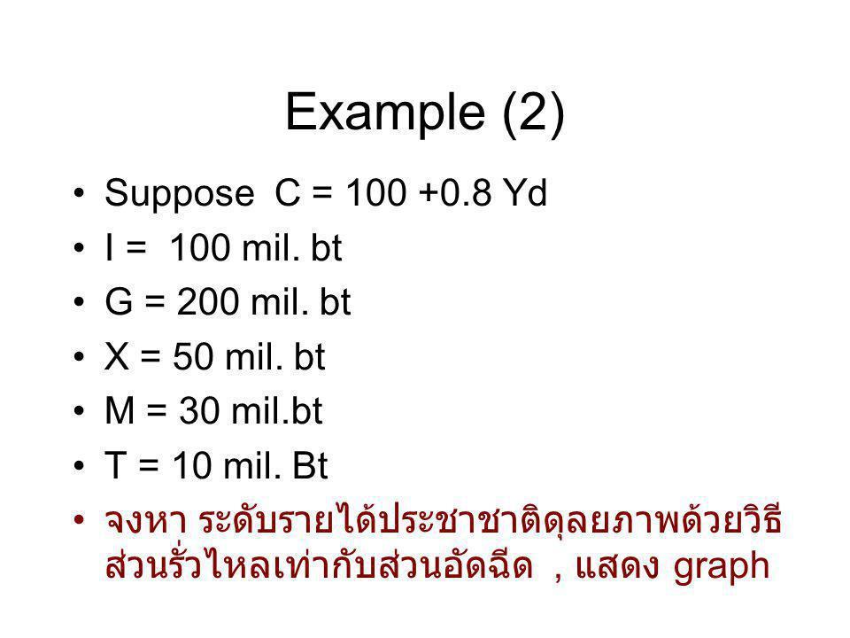 Example (2) Suppose C = 100 +0.8 Yd I = 100 mil. bt G = 200 mil. bt