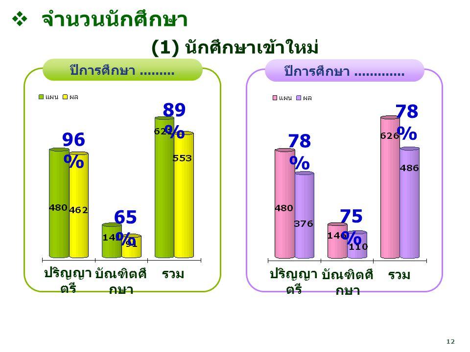 จำนวนนักศึกษา (1) นักศึกษาเข้าใหม่ 89% 78% 96% 78% 65% 75%